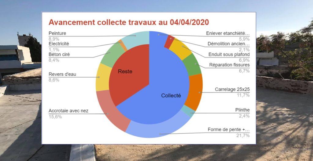 Collège Sayada : Etat de la collecte et point travaux au 04/04/2020