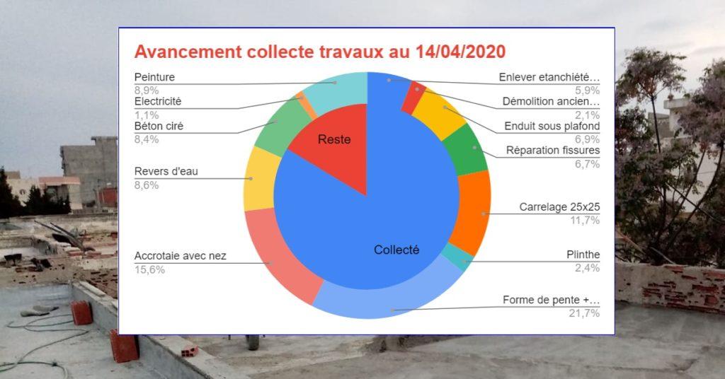 Collège Sayada : Nouveau palier de la collecte 10K€